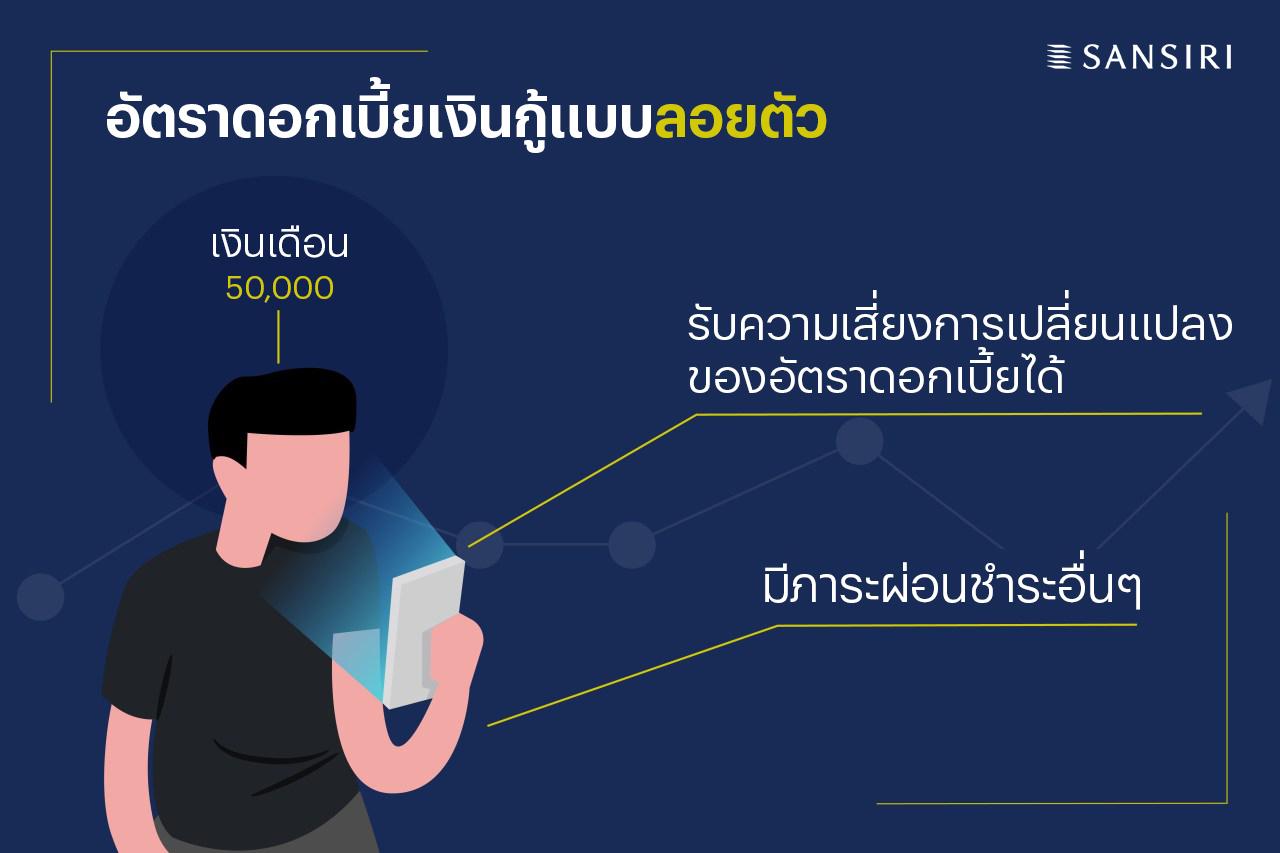 lending-rate-03-Sansiri Blog