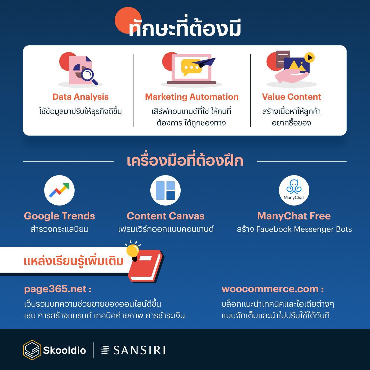 e-commerce skooldio sansiri made for future
